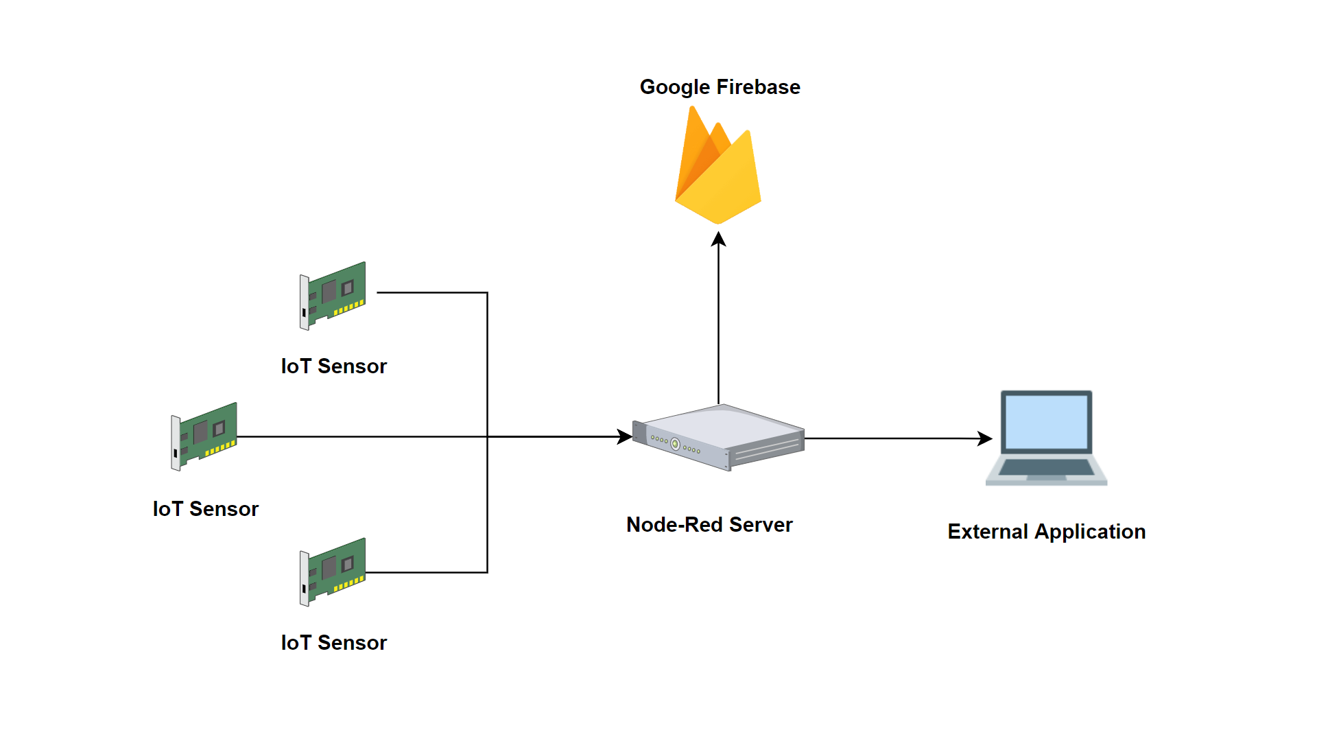 """IoT data is captured by the """"middle man"""" Node-RED and sent on to Firebase and visAR"""