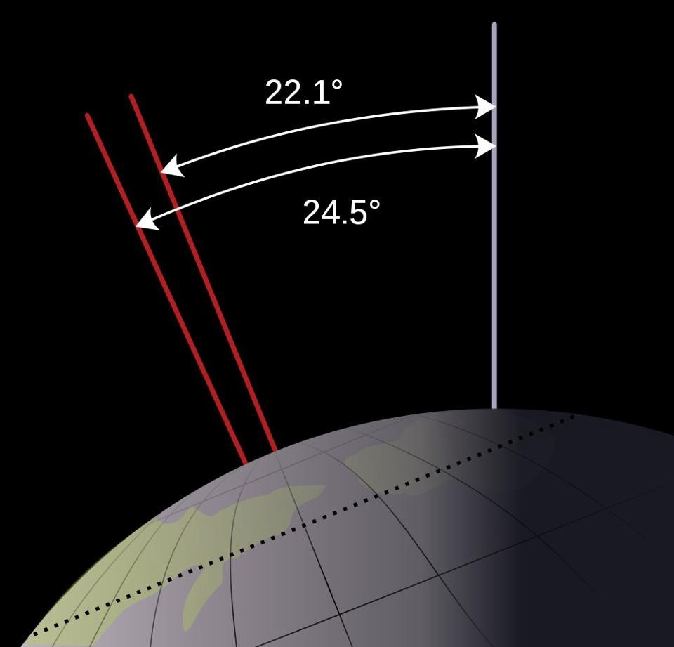 The obliquity of Earth's axial tilt, currently 23.4 degrees, actually varies between 22.1 and 24.5 degrees. This is a very small variation compared to, say, Mars. Image credit: NASA, Wikimedia Commons userMysid.