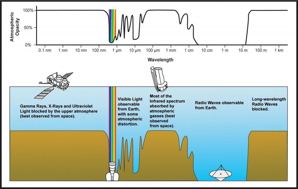 The transmittance or opacity of the electromagnetic spectrum through the atmosphere. Note all the absorption features in gamma rays, X-rays, and the infrared, which is why they are best viewed from space. However, over many wavelengths, such as in the radio, the ground is just as good.