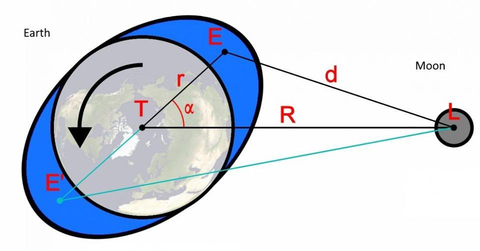 The Moon exerts a tidal force on the Earth, which not only causes our tides, but causes braking of the Earth's rotation, and a subsequent lengthening of the day. Image credit: Wikimedia Commons user Wikiklaas and E.Siegel.