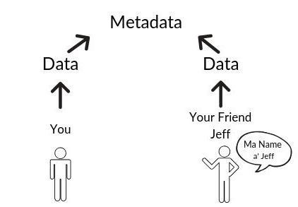 You and Jeff create data, data creates metadata