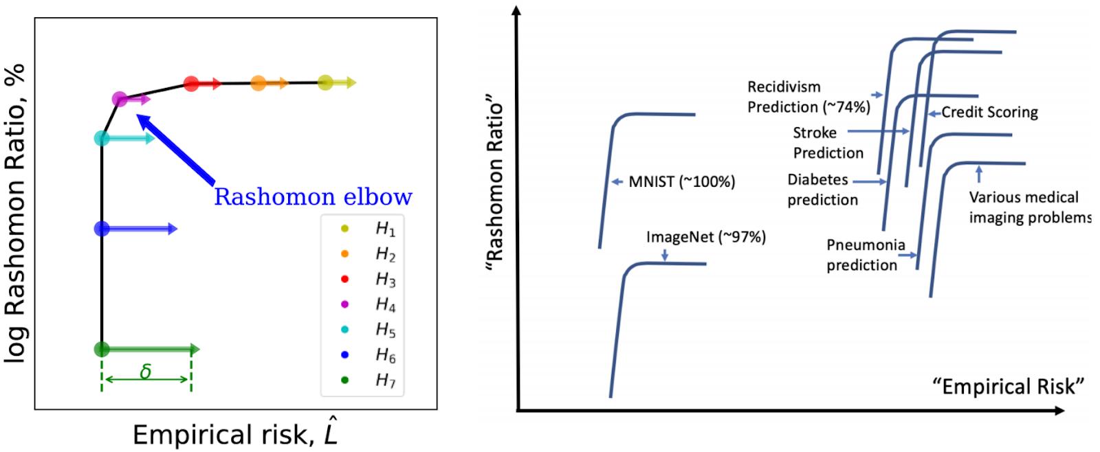 Left figure : Empirical Rashomon sets are defined for each ML task/dataset pair and class of model
