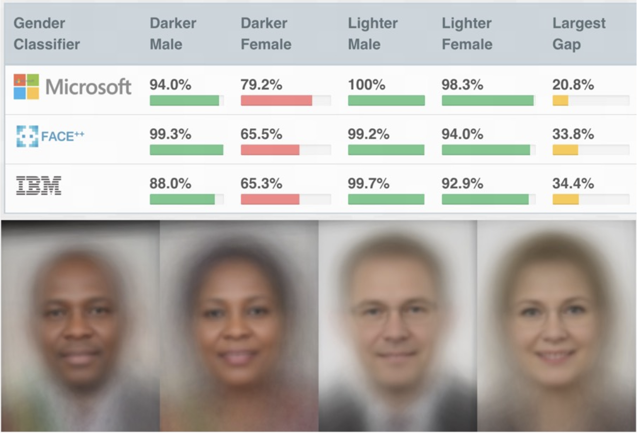 The GenderShades study reported noticeable differences in gender classification accuracy of widely used face detection algorithms including Microsoft Cognitive Services Face API, FACE++, and IBM watson visual recognition. There's a large gap in gender misclassification rates among different subgroups, with the largest gap of 34.4% observed between a lighter skinned male face compared to darker skinned female face.