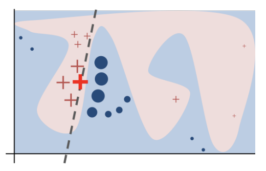 LIME [local interpretable model-agnostic explanations taken from [2]]. The original model's decision function is represented by the blue/pink background, and is clearly nonlinear. The bright red cross is the instance being explained (let's call it X). Perturbed instances are sampled around X and are weighted according to their proximity to X (weight here is represented by size). Original model predictions are calculated on these perturbed instances. These are used to train a linear model (dashed line) that approximates the model well in the vicinity of X. Note that the explanation in this case is not faithful globally, but it is faithful locally around X.