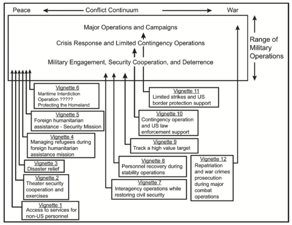 A graphic from a 2014 procedural document outlining military use of biometrics.