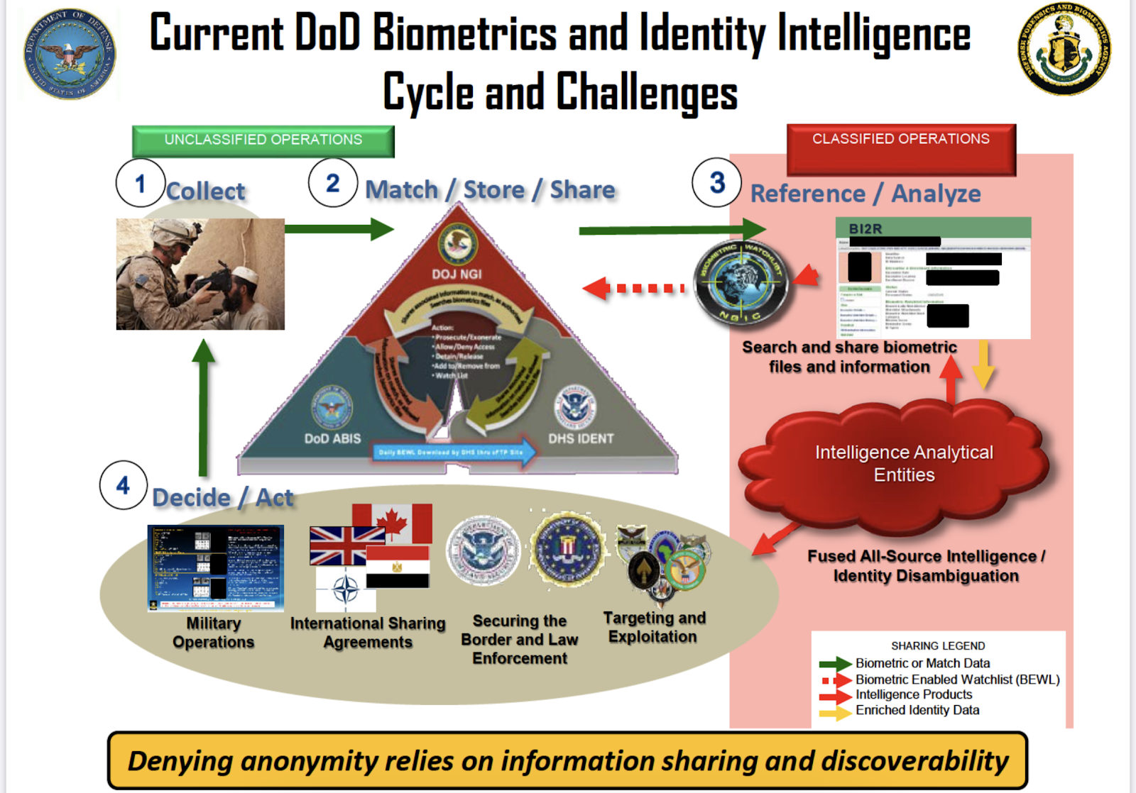 Presentation slides from Glenn Krizay, director of the Defense Forensics and Biometrics Agency. June 2019. Presentation in full below.