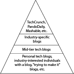The Press Pyramid