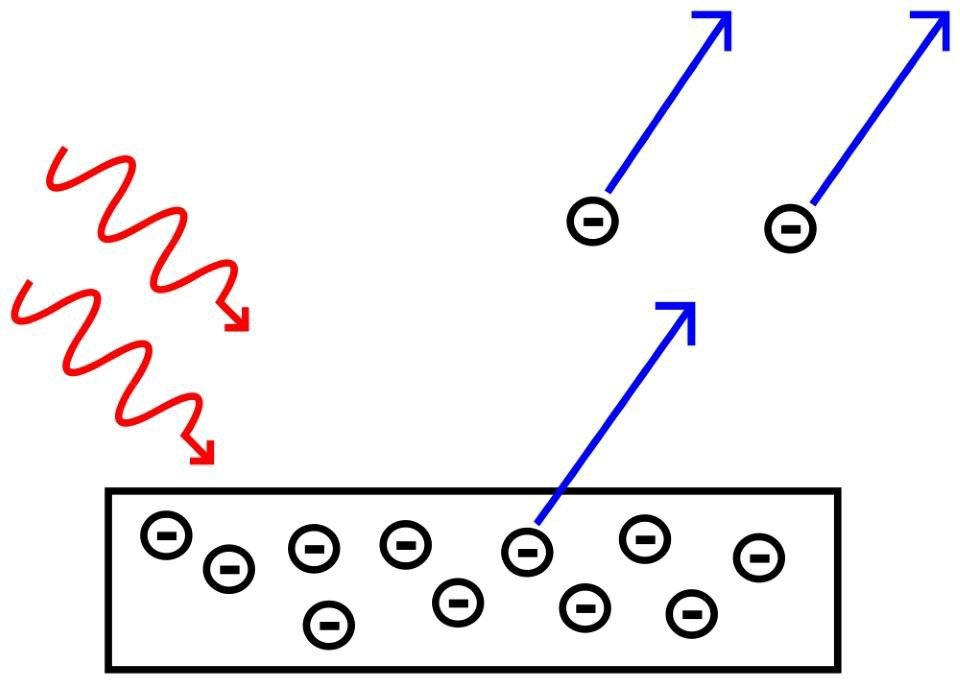 The photoelectric effect details how electrons can be ionized by photons based on the wavelength of individual photons, not on light intensity or total energy or any other property.