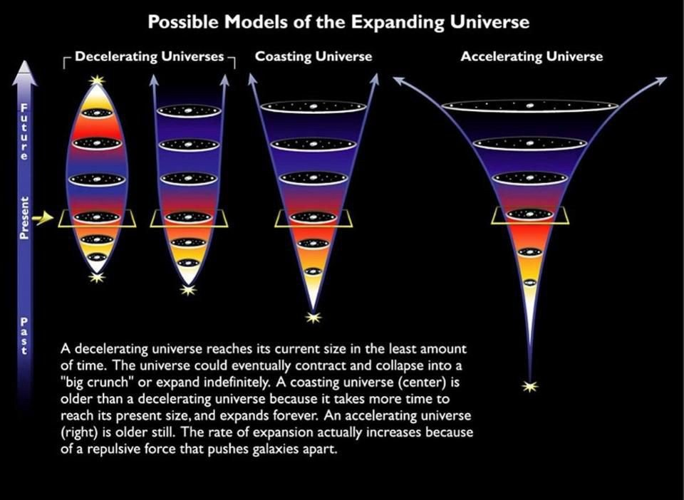 The different possible fates of the Universe, with our actual, accelerating fate shown at the right.