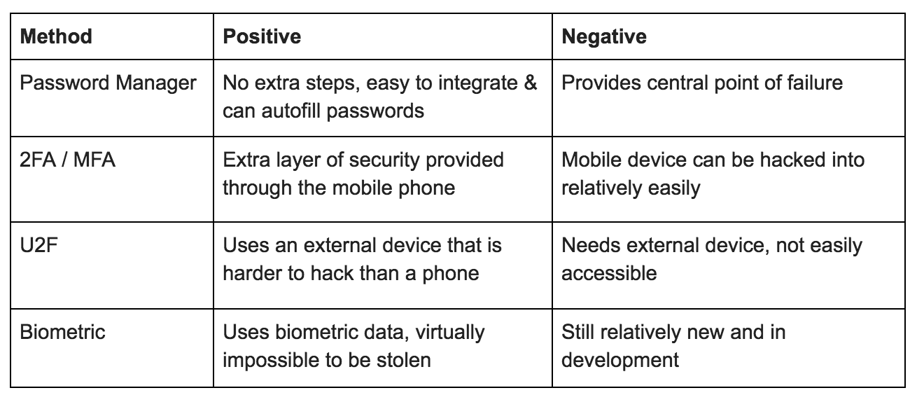 In order of increasing effectiveness, here is a comparison between the 4 authentication methods mentioned