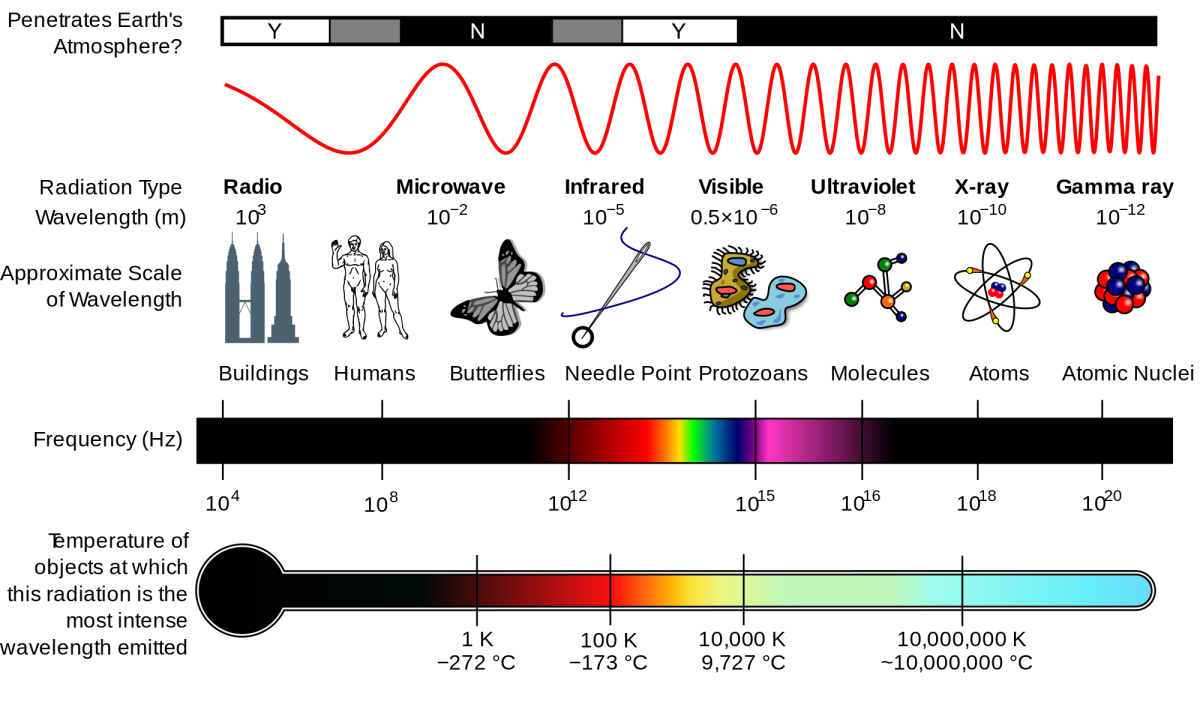 The size, wavelength and temperature/energy scales that correspond to various parts of the electromagnetic spectrum. You have to go to higher energies, and shorter wavelengths, to probe the smallest scales. At energies slightly greater than visible light, in the ultraviolet portion and beyond, individual photons are powerful enough to ionize electrons bound to matter.