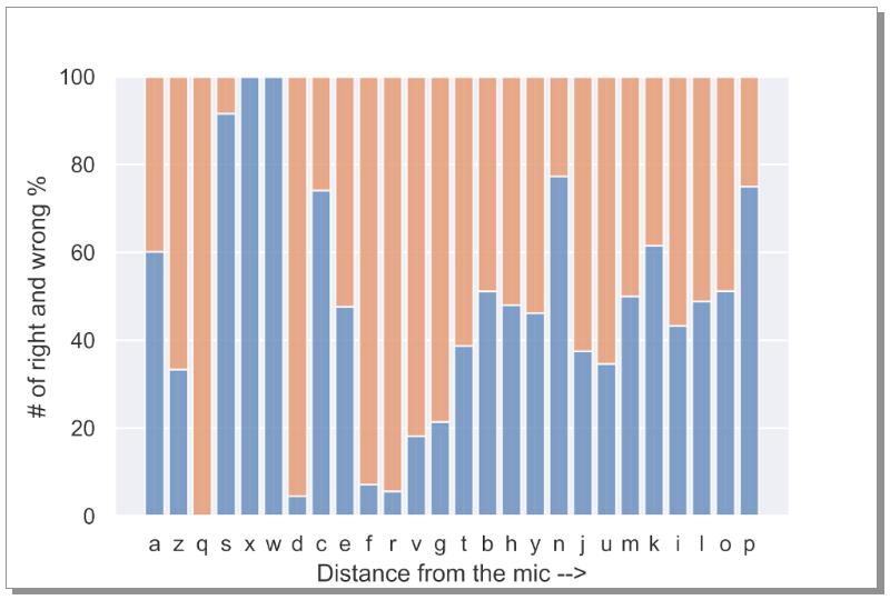 Fig. 22: Errors w.r.t d_ref