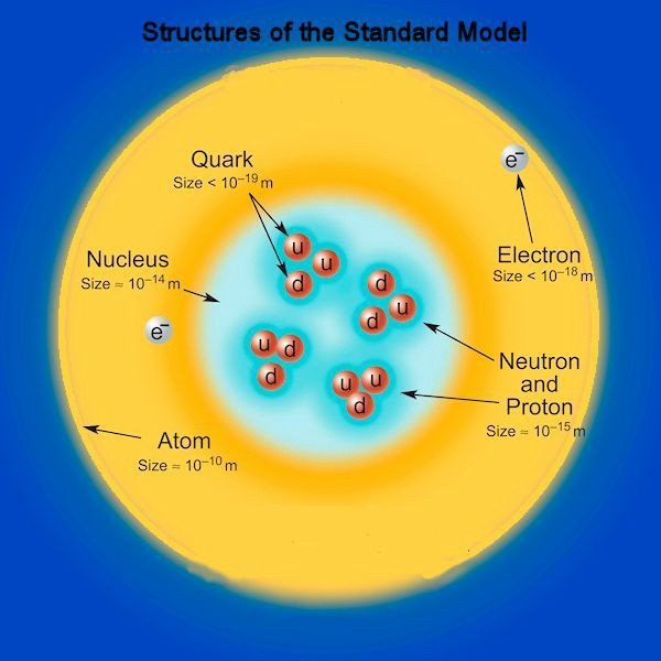 Structures of atoms, nucleons, electrons, and quarks according to the Standard Model of particle physics