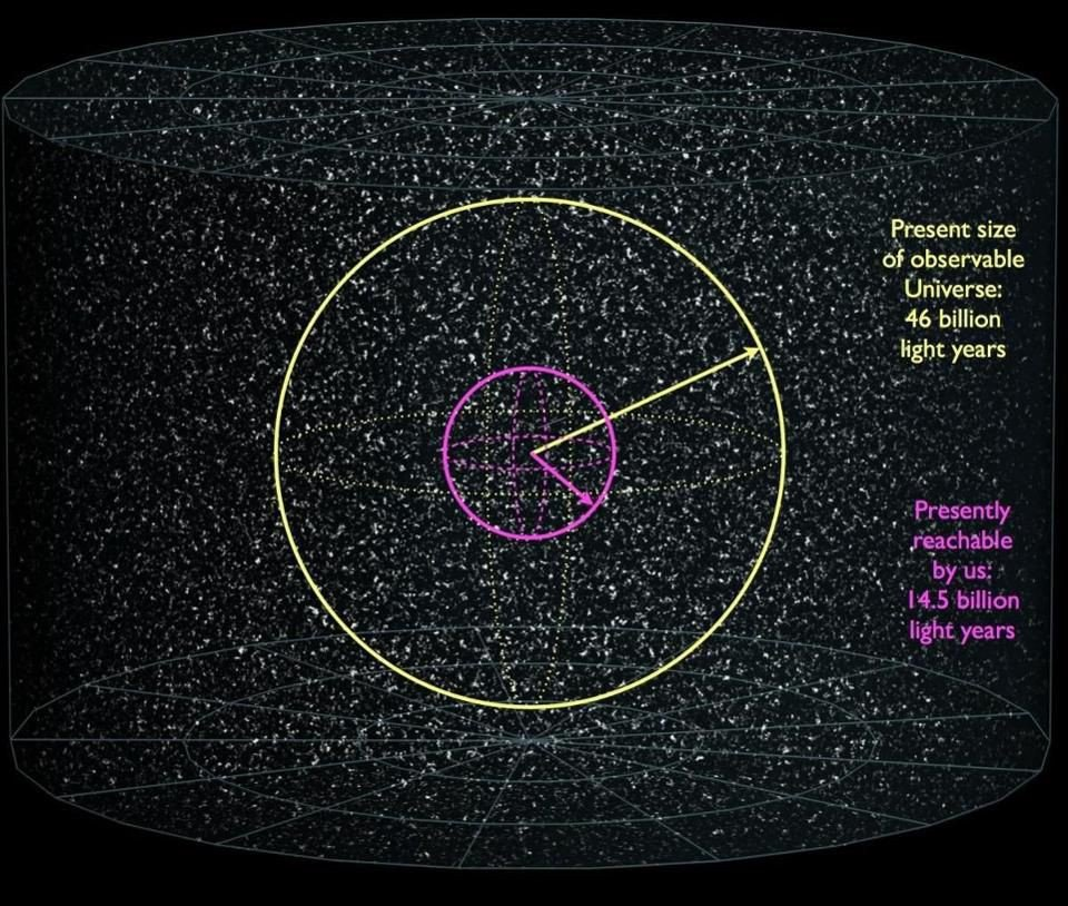 The size of our visible Universe