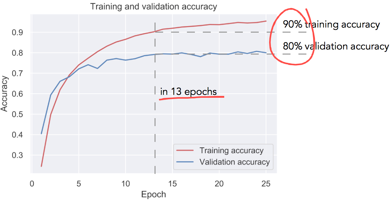 Fig. 9: Training and validation accuracy