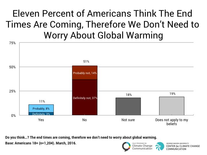 Source: Yale/GMU