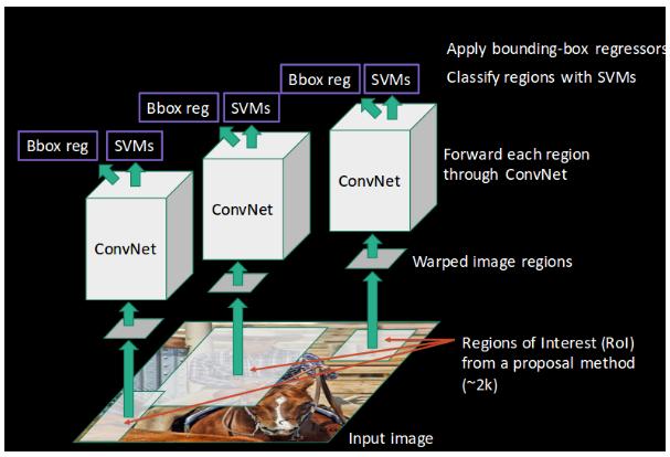 Image from https://cv-tricks.com/object-detection/faster-r-cnn-yolo-ssd/